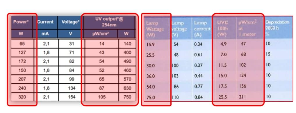 Comparison of Power wattage Vs UVC Wattage Vs Actual UVC Output